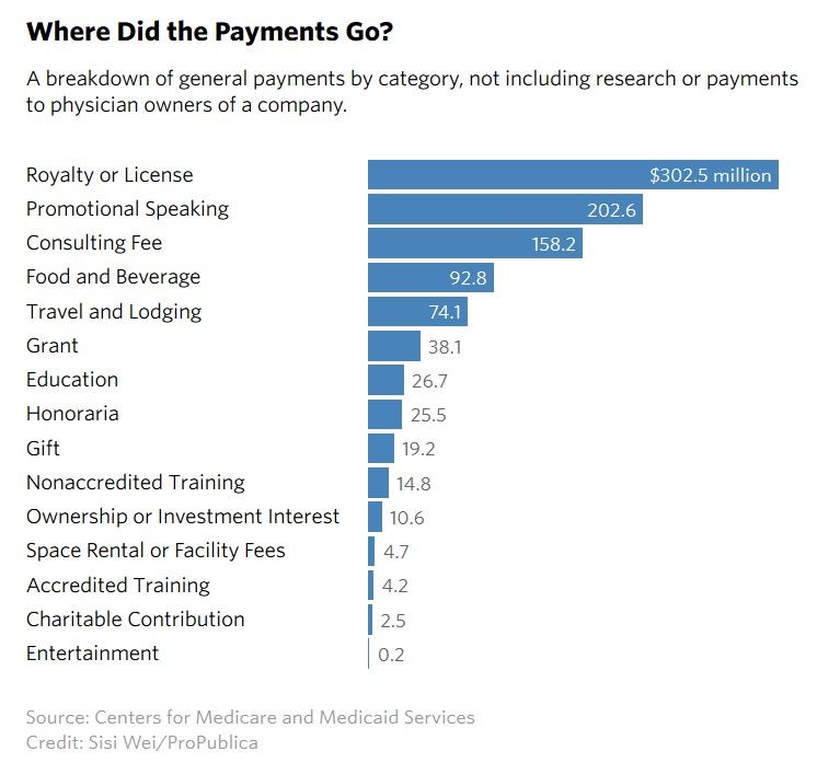 Doctors Earn $3.5 Billion in Kickbacks from Pharmaceutical ...